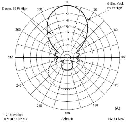 arrl antenna book 22nd edition pdf
